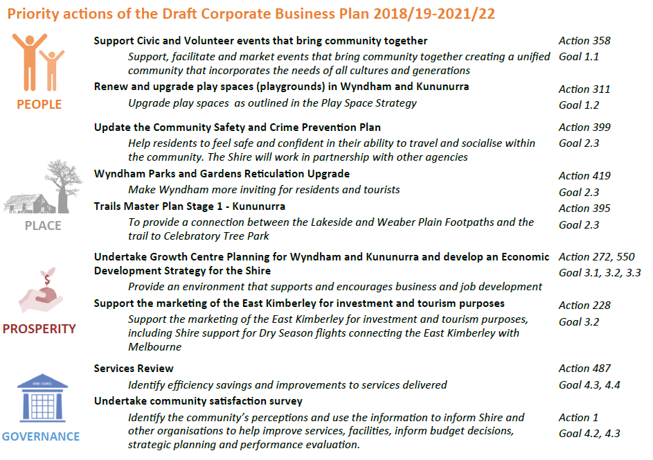 corporate business plans